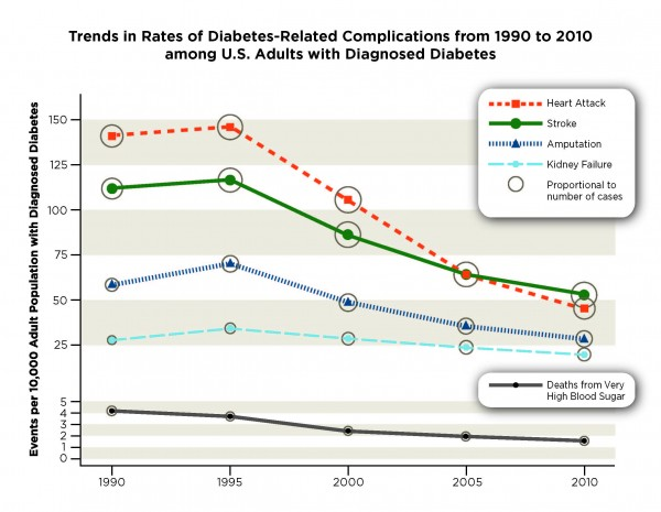photo of graph of Diabetes-Related Complications from 1990 to 2010