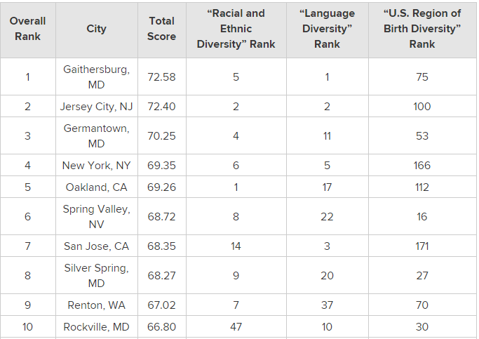 2015's Most   Least Ethno Racially Diverse Cities