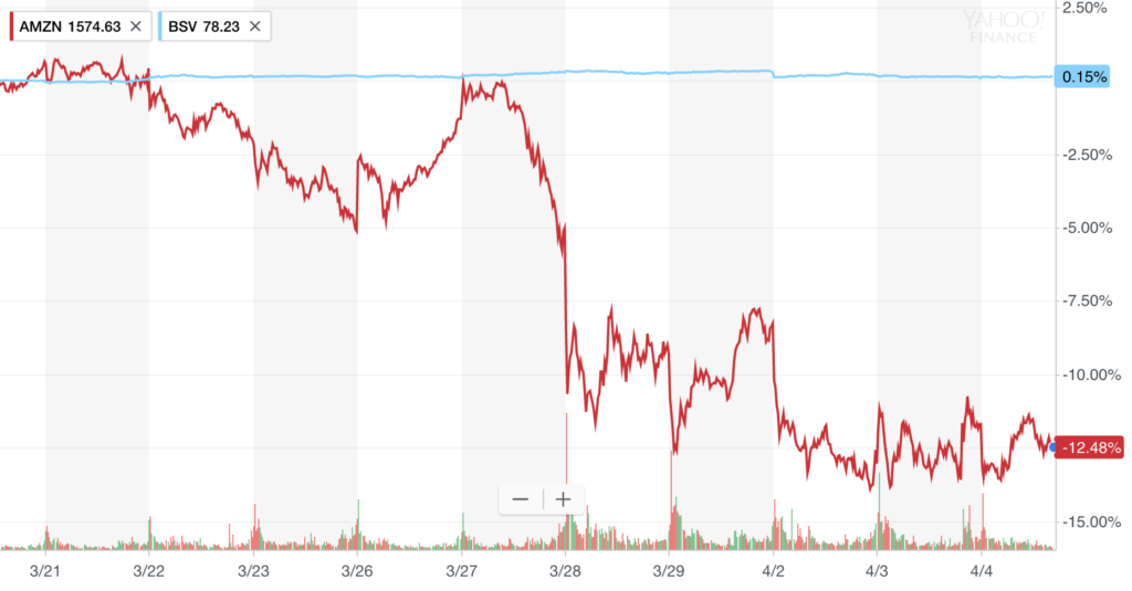 The price of Amazon stock from March 19 to April 4, 2018.