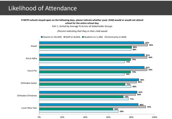 Schools Calendar Survey Parents More Likely To Send Kids To School
