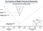 Anatomy of Market Declines & Recoveries