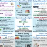 Council Approves FY20 Operating Budget, Amendments to FY19-24 Capital Improvements Program