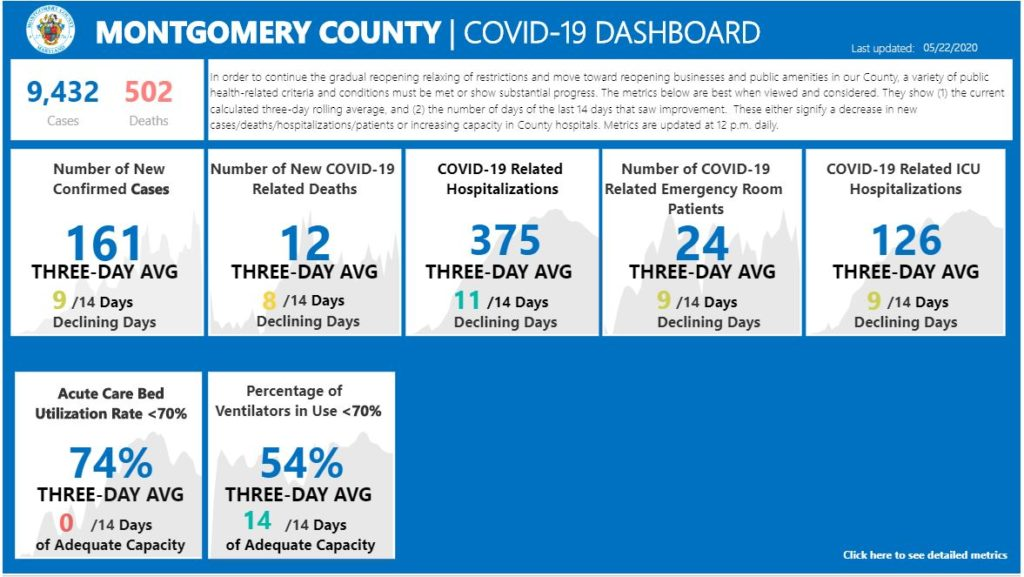 image of Montgomery County's COVID-19 dashboard updated may 22 2020
